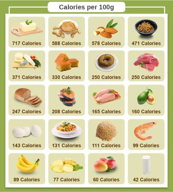 อาหารเพิ่มน้ำหนัก
